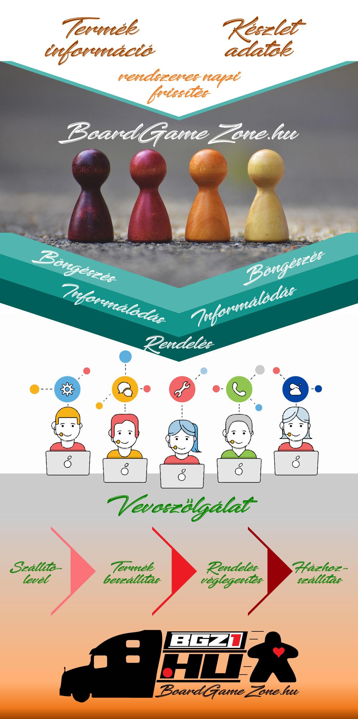 A BoardGameZone.hu külföldi társasjátékokat forgalmazó webáruház működési modellje